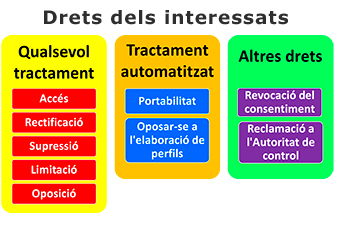 Aplicación del GDPR: 6. Derechos del interesado