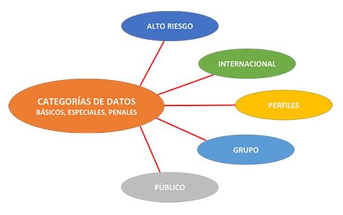 Aplicación del GDPR: 5. Categorías de tratamiento