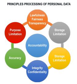 Aplicación del GDPR: 1. Tratamiento de datos