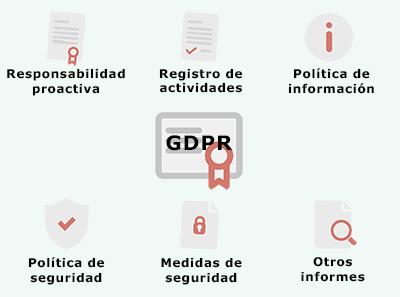 Aplicación del GDPR: 7. Garantías de cumplimiento (documentación)