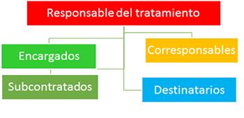 Aplicación del GDPR: 3. Responsabilidad del tratamiento