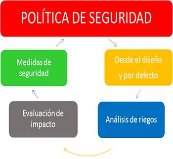 Aplicación del GDPR: 4. Política de seguridad